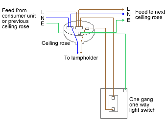 Bling switch wiring diagram wiring diagrams schematics 2 way switch wiring diagram single light switch wiring diagram what all this means is that not only will there be more wires than cheapraybanclubmaster Choice Image