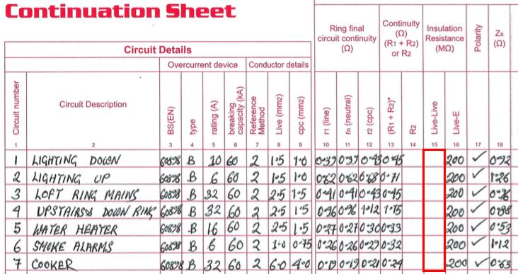 Ring Circuit Times Radial